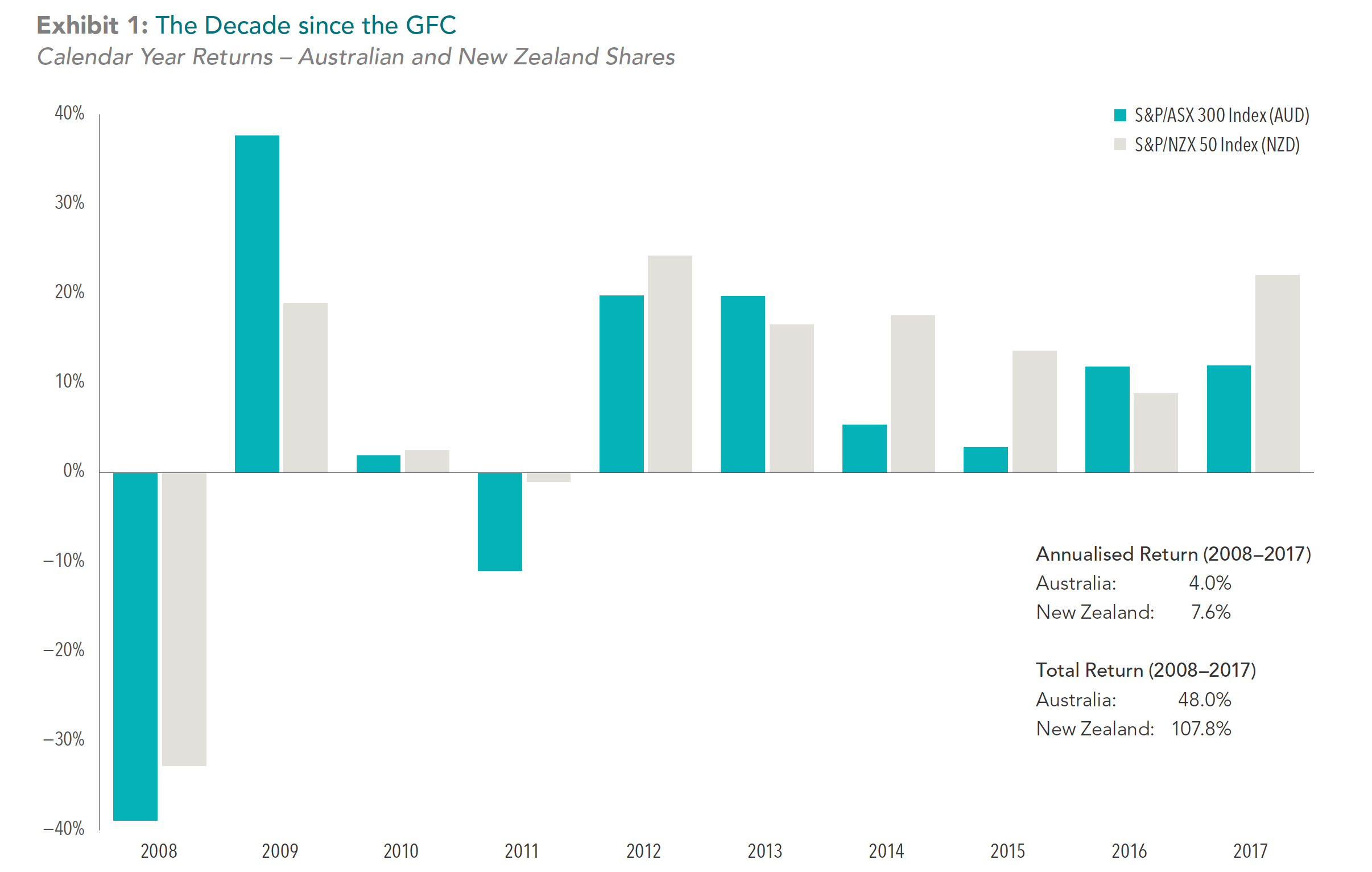 The Decade Since the GFC